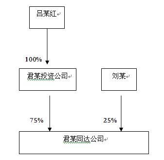 君某同达公司的股权及投资人的结构图如下